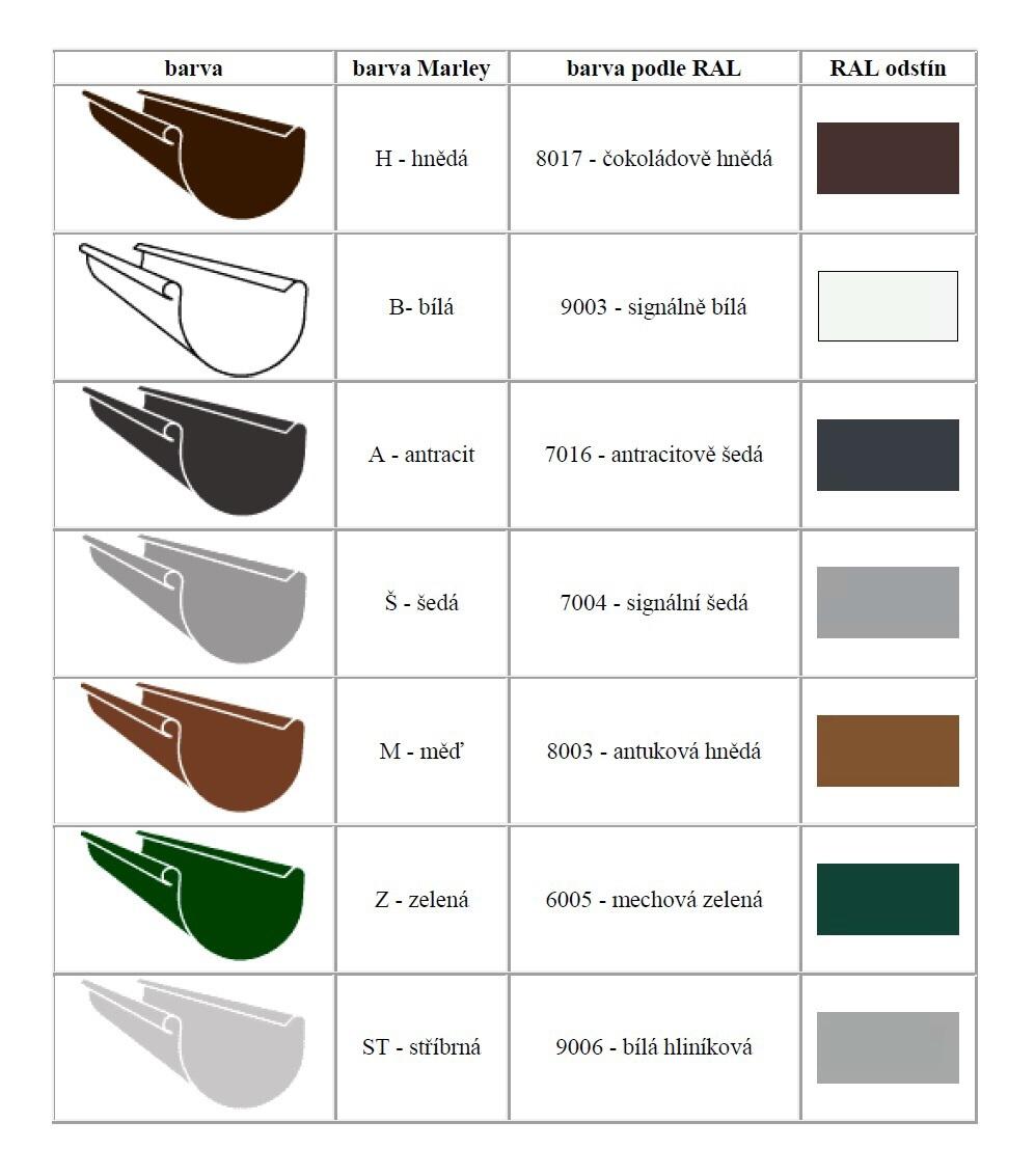 Tabulka - přehled barev